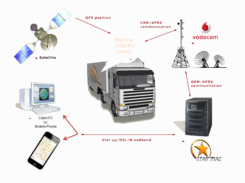 Vehicle Tracking diagram 2.1